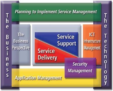 ITIL versie 2