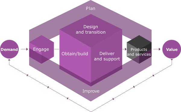 ITIL versie 4