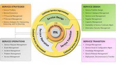 ITIL versie 3